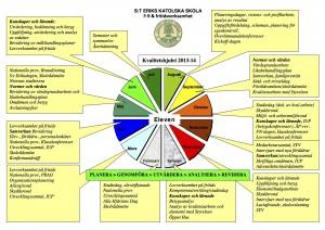 Kvalitetshjulet 2013-2014